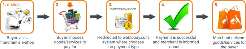 Why webtopay.com?